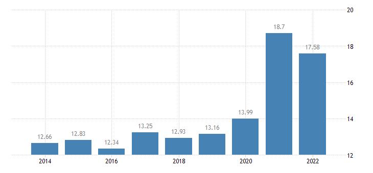 austria gross household saving rate b8g b6gd8net100 eurostat data