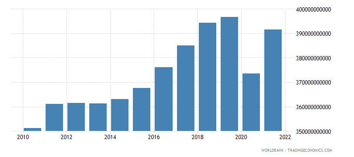austria gross national expenditure constant 2000 us dollar wb data