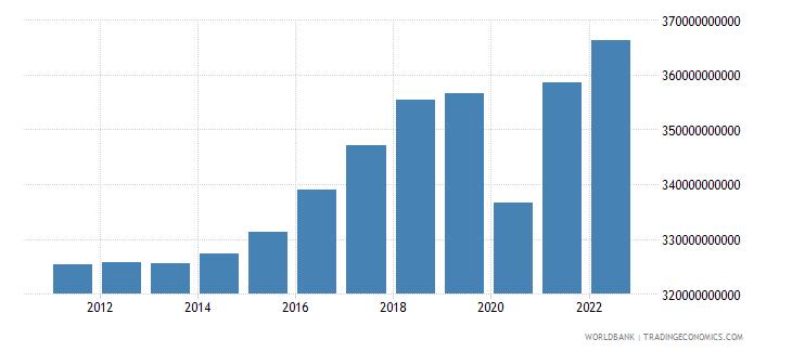 austria gross national expenditure constant lcu wb data