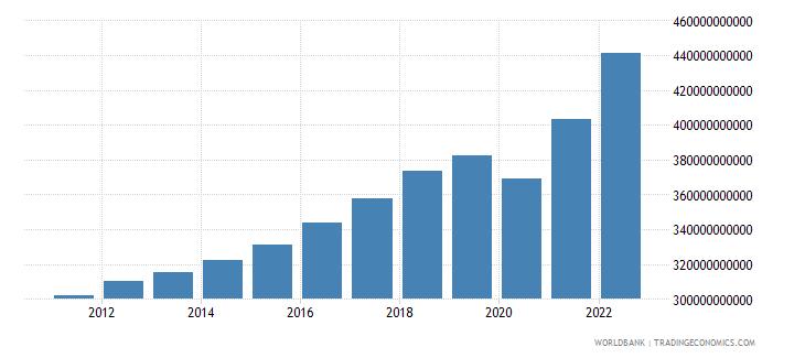 austria gross national expenditure current lcu wb data