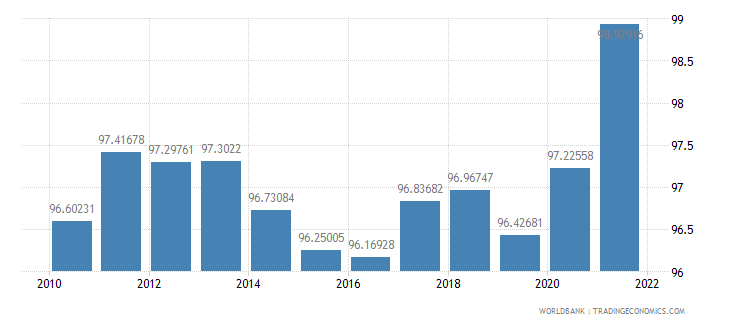austria gross national expenditure percent of gdp wb data
