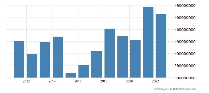 austria gross national expenditure us dollar wb data