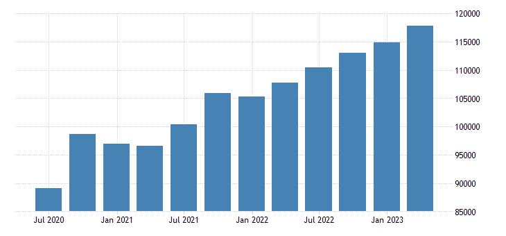austria gross national income eurostat data