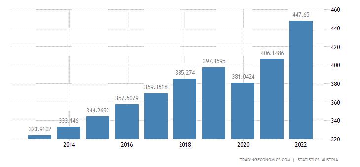Austria Gross National Product