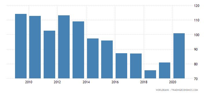 austria gross portfolio debt liabilities to gdp percent wb data