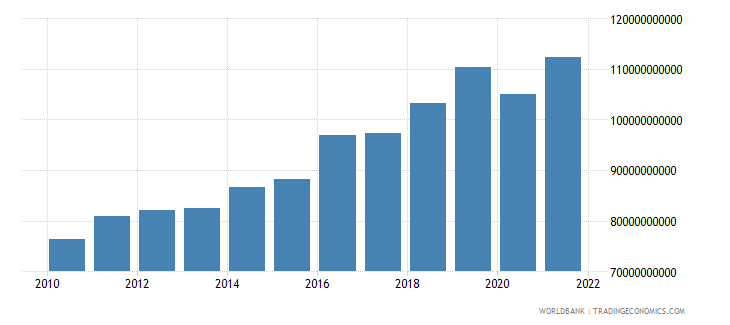 austria gross savings current lcu wb data