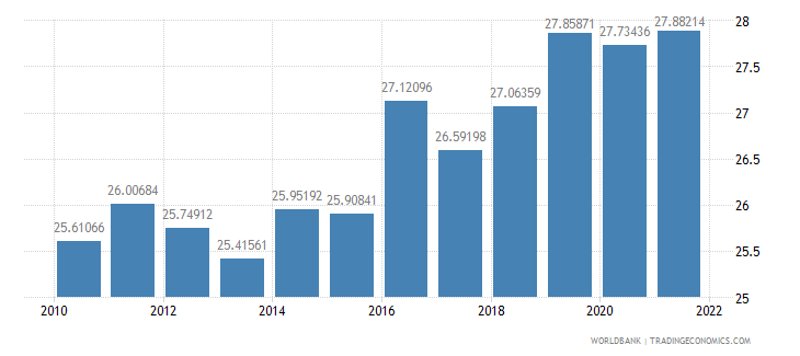 austria gross savings percent of gni wb data