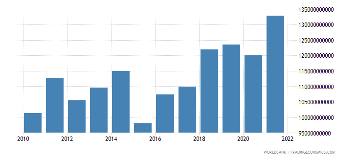 austria gross savings us dollar wb data