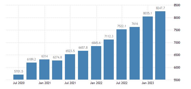 austria gross value added construction eurostat data