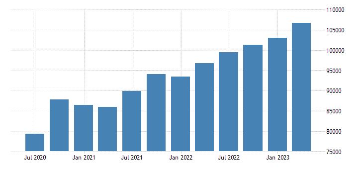 austria gross value added eurostat data