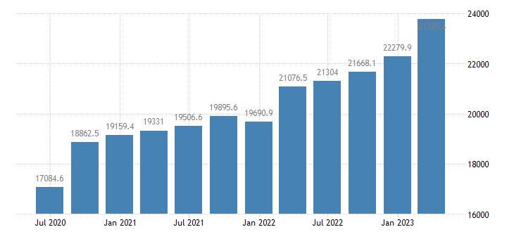 austria gross value added industry except construction eurostat data