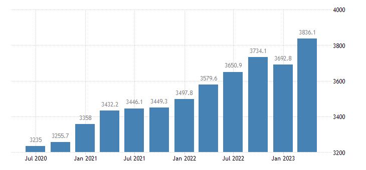 austria gross value added information communication eurostat data