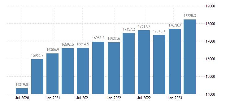 austria gross value added manufacturing eurostat data