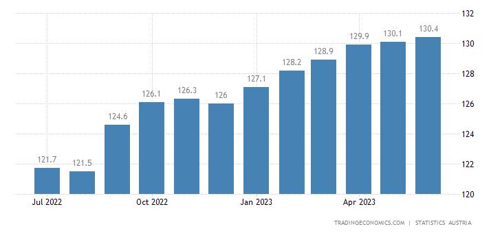 Austria Harmonised Consumer Prices