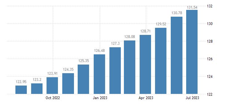 austria harmonised idx of consumer prices hicp actual rentals for housing eurostat data