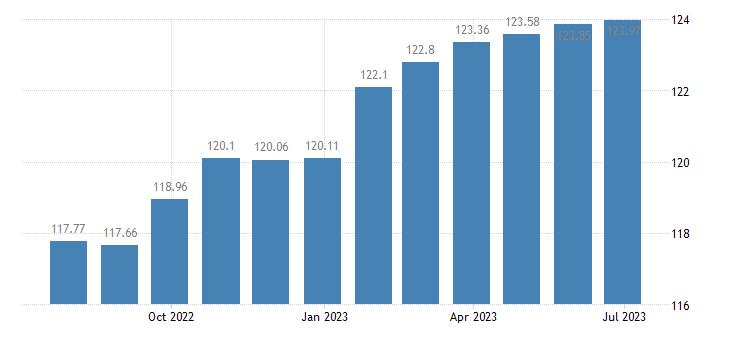 austria harmonised idx of consumer prices hicp administered prices eurostat data