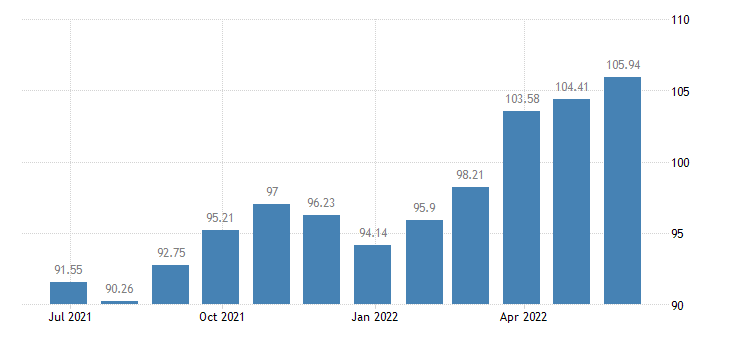 austria harmonised idx of consumer prices hicp articles for babies eurostat data