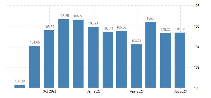 austria harmonised idx of consumer prices hicp bed linen eurostat data