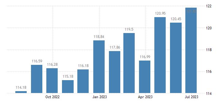 austria harmonised idx of consumer prices hicp beef veal eurostat data