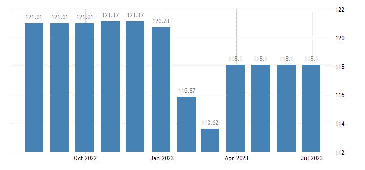 austria harmonised idx of consumer prices hicp bicycles eurostat data