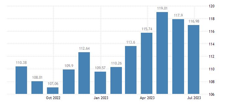 austria harmonised idx of consumer prices hicp books eurostat data