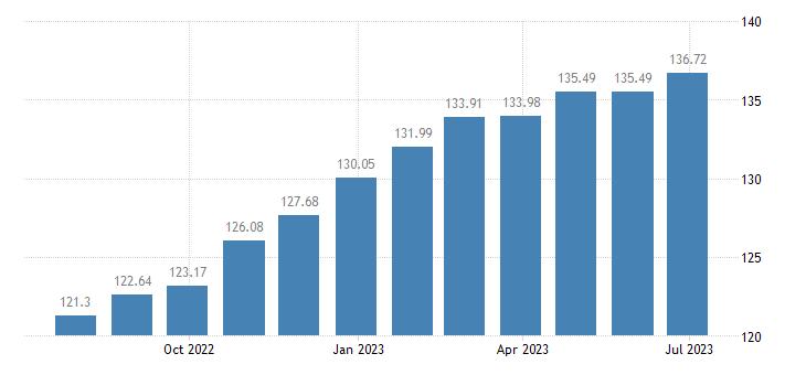 austria harmonised idx of consumer prices hicp bread cereals eurostat data