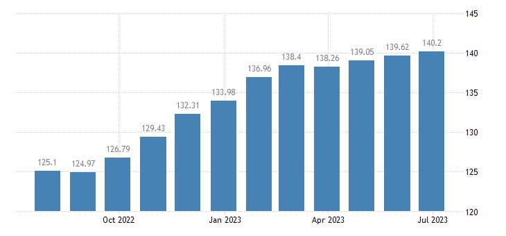 austria harmonised idx of consumer prices hicp bread eurostat data