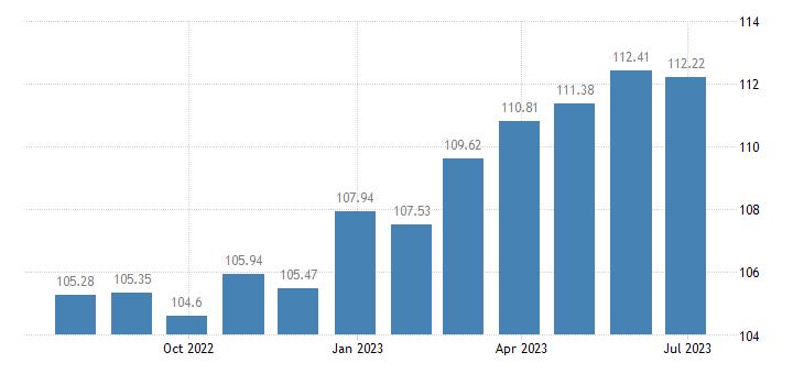 austria harmonised idx of consumer prices hicp breakfast cereals eurostat data