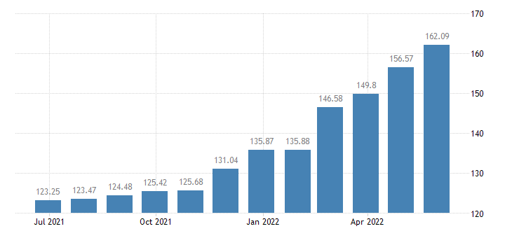 austria harmonised idx of consumer prices hicp butter eurostat data