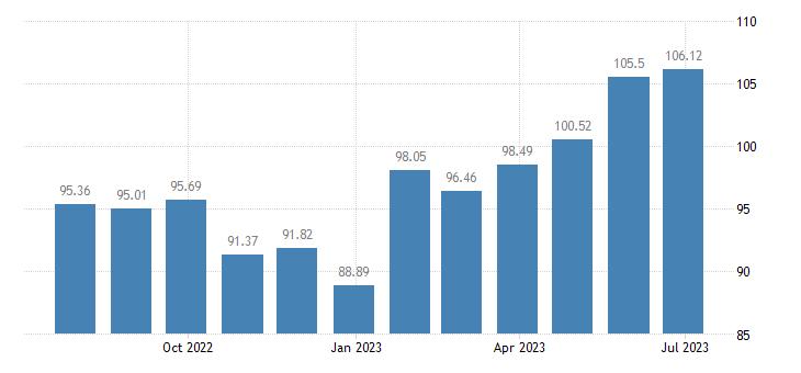 austria harmonised idx of consumer prices hicp cameras eurostat data