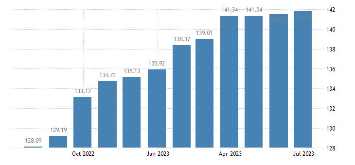 austria harmonised idx of consumer prices hicp canteens eurostat data