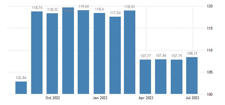 austria harmonised idx of consumer prices hicp carpet rugs eurostat data