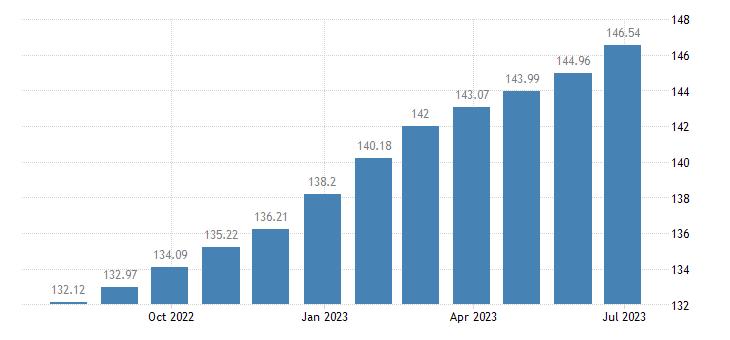 austria harmonised idx of consumer prices hicp catering services eurostat data