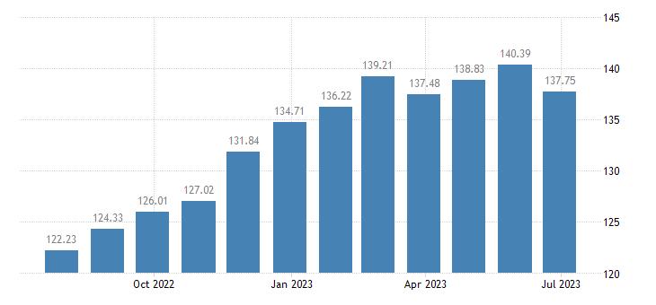 austria harmonised idx of consumer prices hicp cheese curd eurostat data
