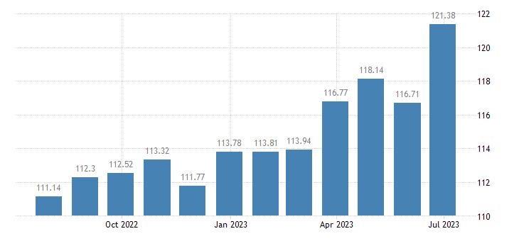 austria harmonised idx of consumer prices hicp chocolate eurostat data