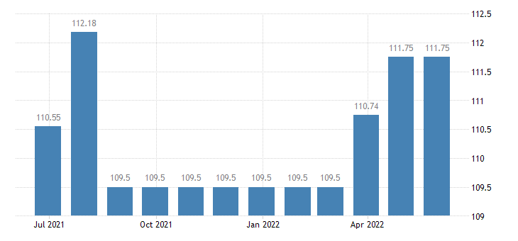 austria harmonised idx of consumer prices hicp clocks watches eurostat data