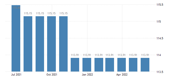 austria harmonised idx of consumer prices hicp clothing accessories eurostat data