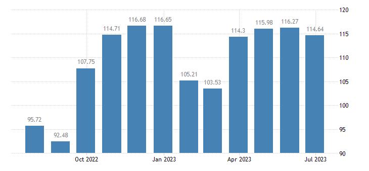 austria harmonised idx of consumer prices hicp clothing eurostat data