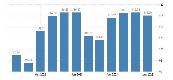 austria harmonised idx of consumer prices hicp clothing footwear eurostat data