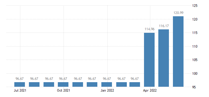 austria harmonised idx of consumer prices hicp clothing materials eurostat data