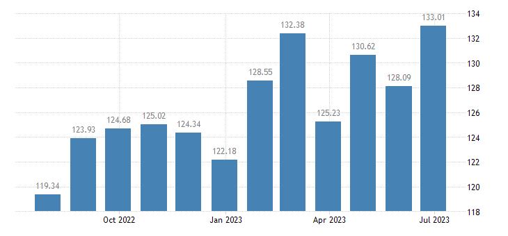 austria harmonised idx of consumer prices hicp coffee eurostat data