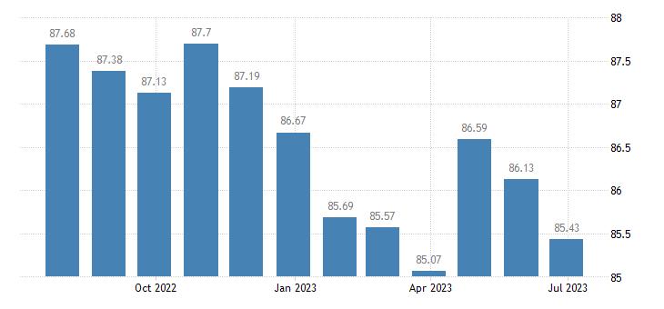 austria harmonised idx of consumer prices hicp communications eurostat data