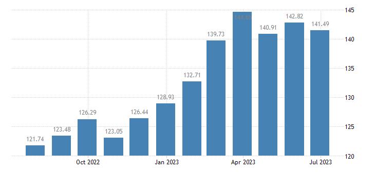 austria harmonised idx of consumer prices hicp crisps eurostat data