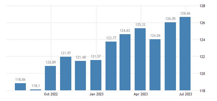 austria harmonised idx of consumer prices hicp cultural services eurostat data