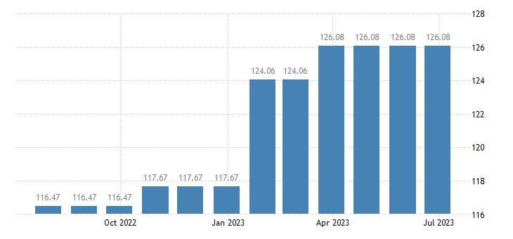 austria harmonised idx of consumer prices hicp domestic services household services eurostat data
