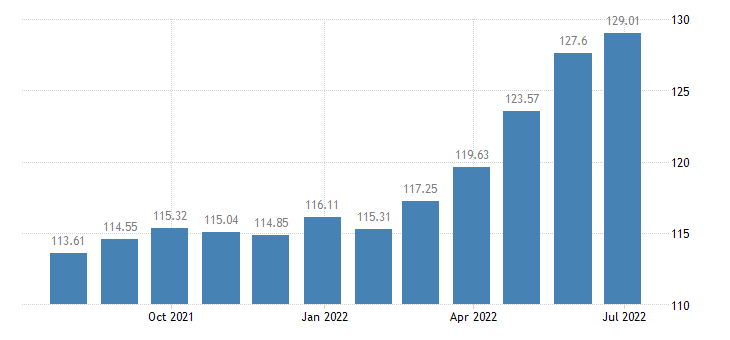 austria harmonised idx of consumer prices hicp dried salted or smoked meat eurostat data