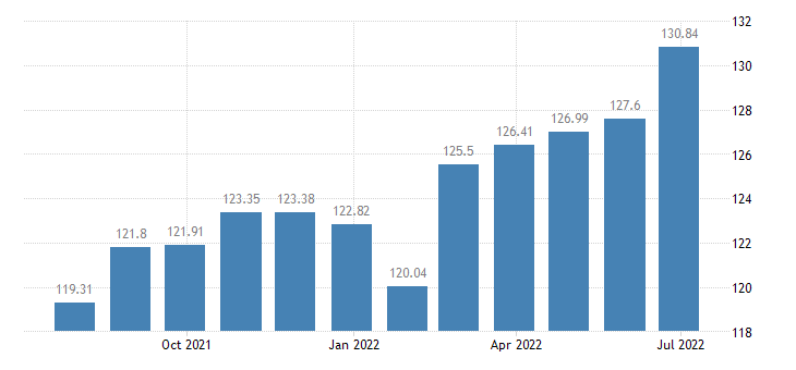 austria harmonised idx of consumer prices hicp dried vegetables other preserved or processed vegetables eurostat data