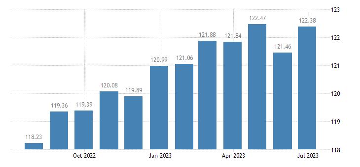 austria harmonised idx of consumer prices hicp eggs eurostat data