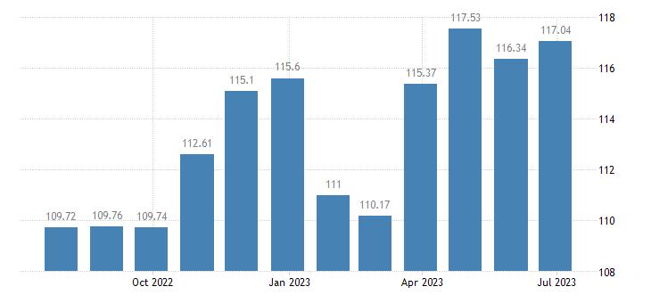 austria harmonised idx of consumer prices hicp equipment for sport eurostat data