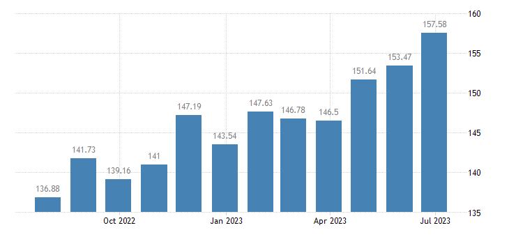 austria harmonised idx of consumer prices hicp fish seafood eurostat data